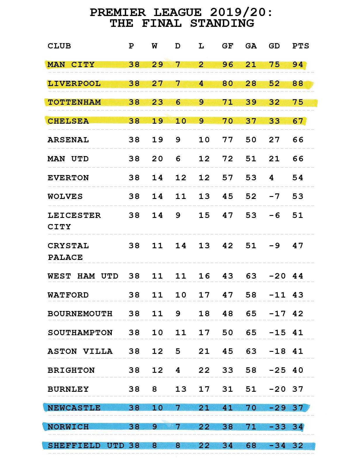 the script final premier league table bt sport bt sport bt sport
